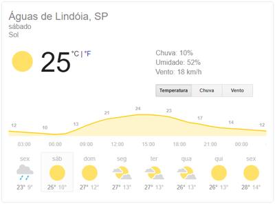 final De Semana Com Sol em Águas de Lindoia